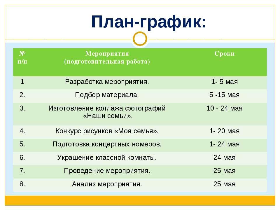План-график: № п/п Мероприятия (подготовительная работа) Сроки 1. Разработка ...