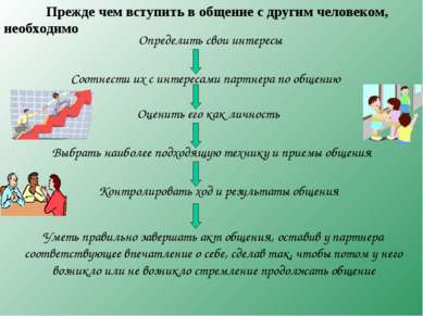 Определить свои интересы Соотнести их с интересами партнера по общению Оценит...