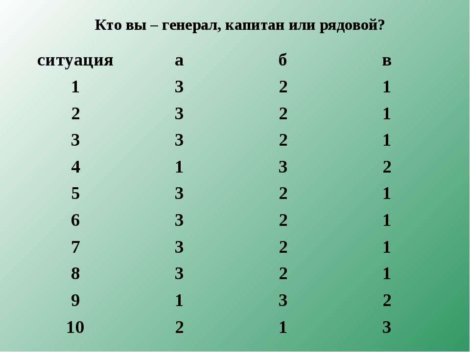Кто вы – генерал, капитан или рядовой? ситуация а б в 1 3 2 1 2 3 2 1 3 3 2 1...