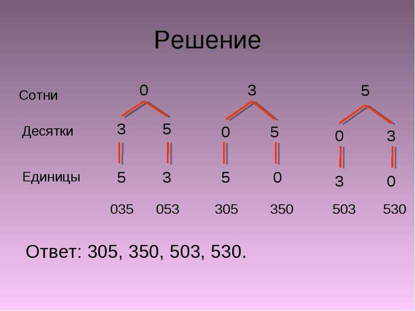 Решение Ответ: 305, 350, 503, 530. 3 5 Сотни Десятки Единицы 035 053