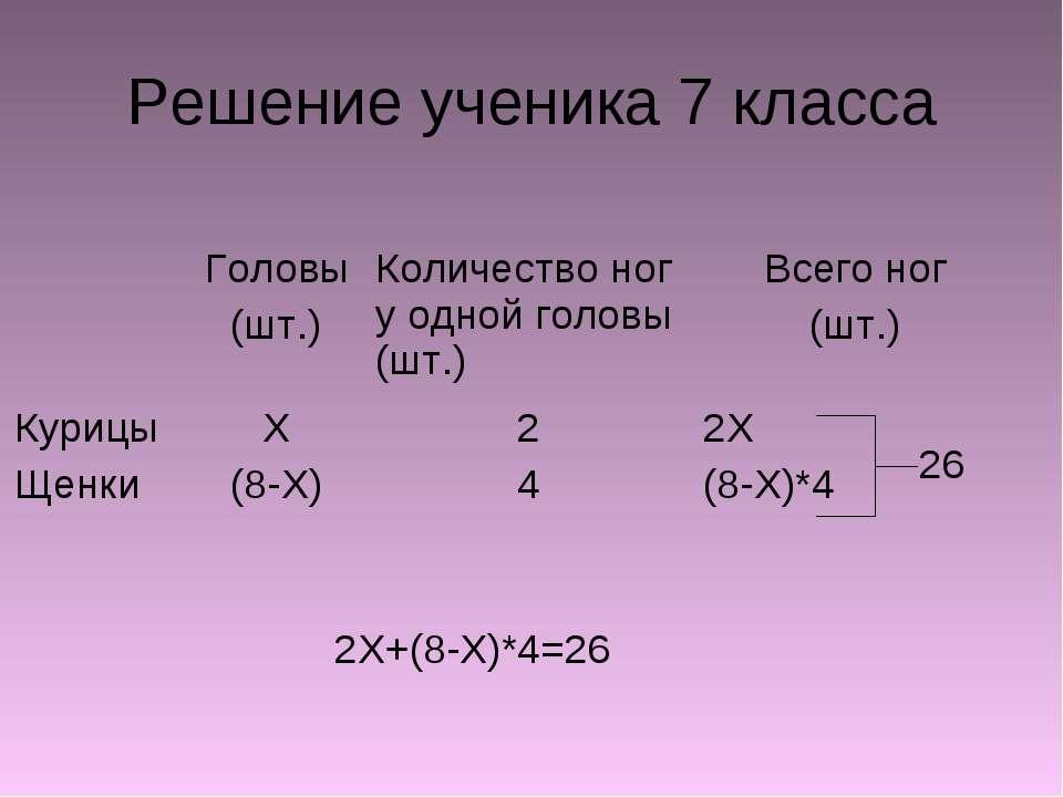 Решение ученика 7 класса 2X+(8-X)*4=26 Головы (шт.) Количество ног у одной го...