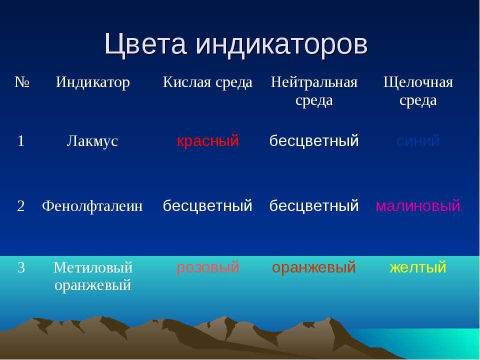 Цвета индикаторов № Индикатор Кислая среда Нейтральная среда Щелочная среда 1...