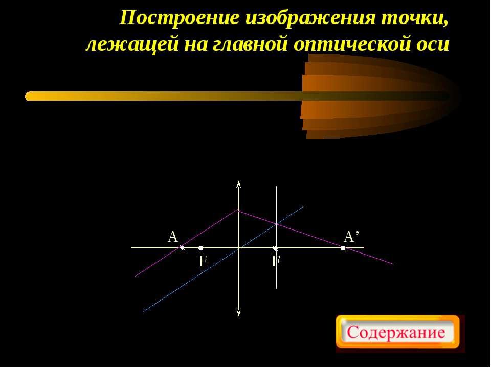 Построение изображения точки, лежащей на главной оптической оси