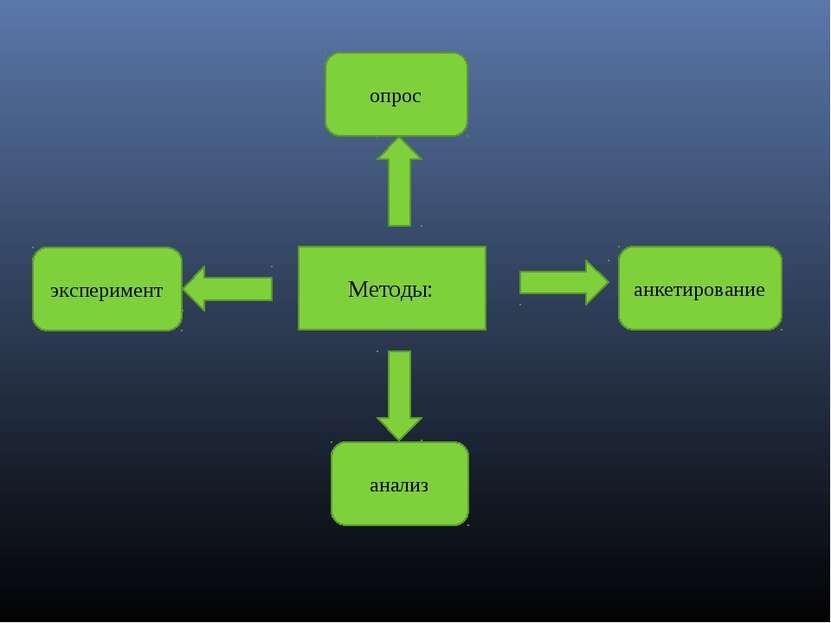 Методы: анализ эксперимент анкетирование опрос
