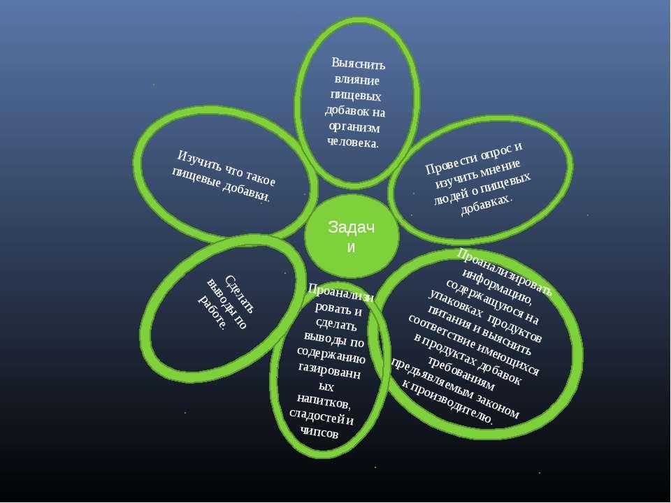 Коды пищевых добавок, которым по воздействию на организм человека можно дать следующие характеристики