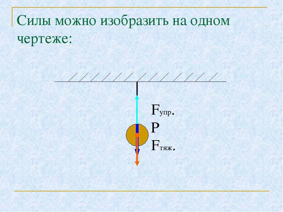 Силы можно изобразить на одном чертеже: Fупр. Р Fтяж.