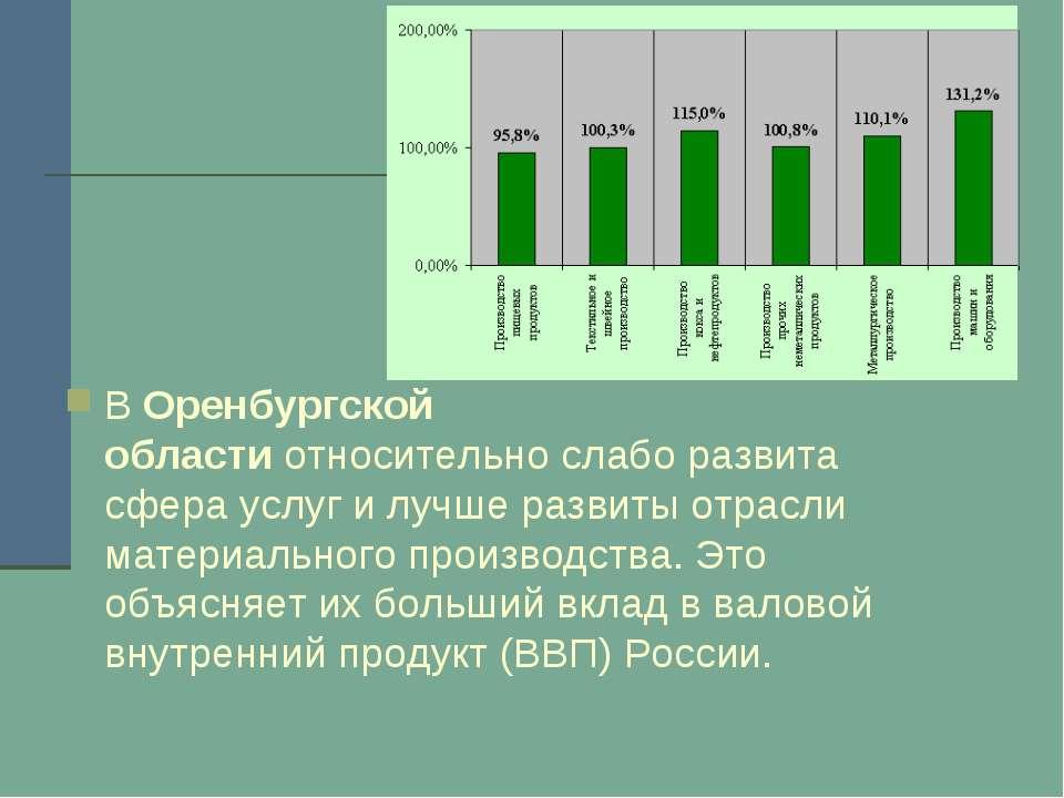 ВОренбургской областиотносительно слабо развита сфера услуг и лучше развиты...