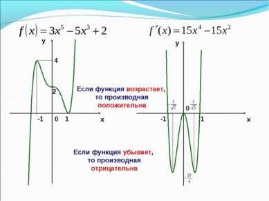 x y y x 2 -1 1 4 0 -1 1 0 Если функция возрастает, то производная положительн...
