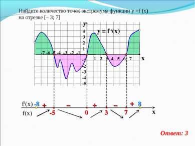 y = f /(x)  4 3 2 1 -1 -2 -3 -4 -5 y x + – – + + Найдите количество точек эк...