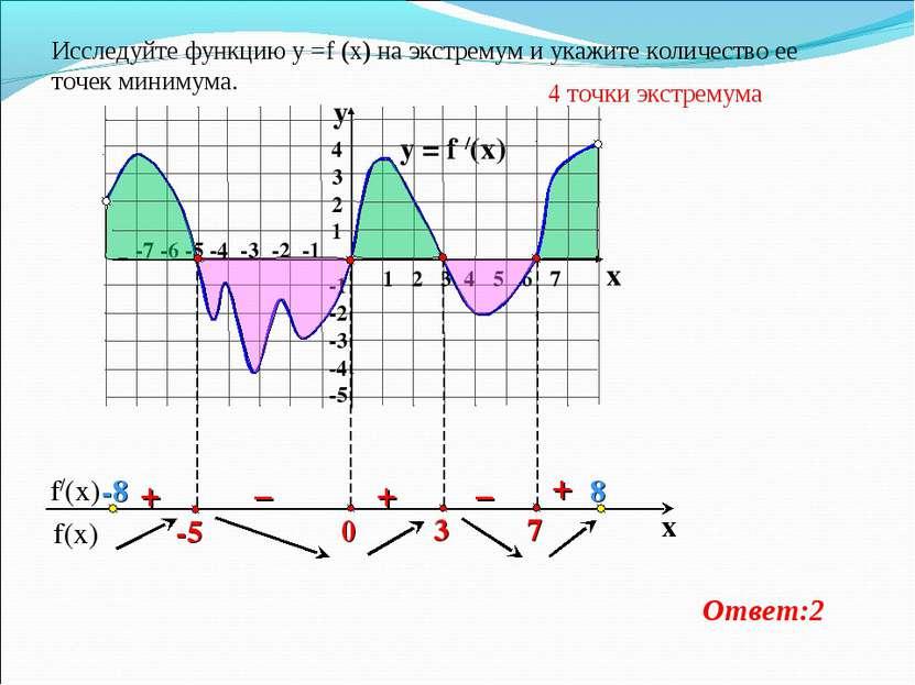 y = f /(x)  1 2 3 4 5 6 7 -7 -6 -5 -4 -3 -2 -1 4 3 2 1 -1 -2 -3 -4 -5 y x + ...
