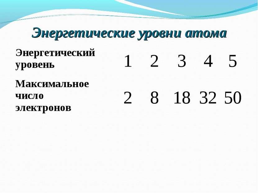 Энергетические уровни атома Энергетический уровень 1 2 3 4 5 Максимальное чис...