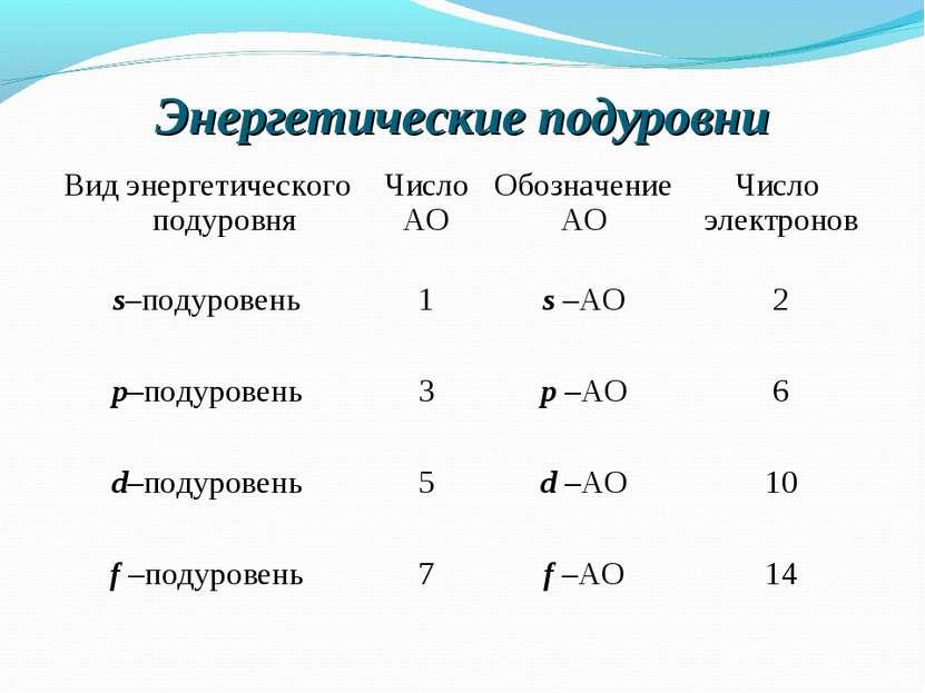 Энергетические подуровни Вид энергетического подуровня Число АО Обозначение А...