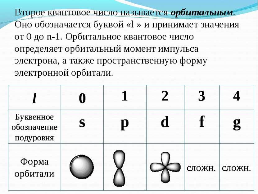 Второе квантовое число называется орбитальным. Оно обозначается буквой «l » и...