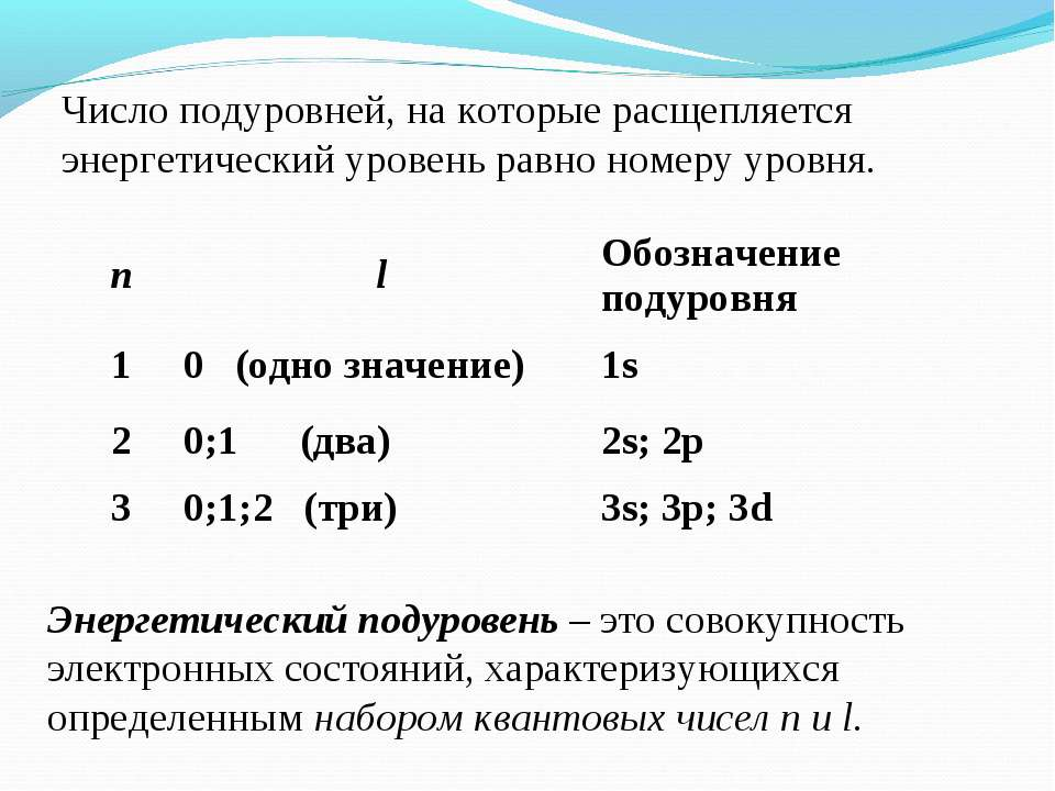 Число подуровней, на которые расщепляется энергетический уровень равно номеру...
