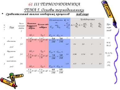 61 III ТЕРМОДИНАМИКА ТЕМА 5 Основы термодинамики Сравнительный анализ изобарн...