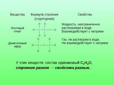 У этих веществ: состав одинаковый С2Н6О, строение разное → свойства разные. В...