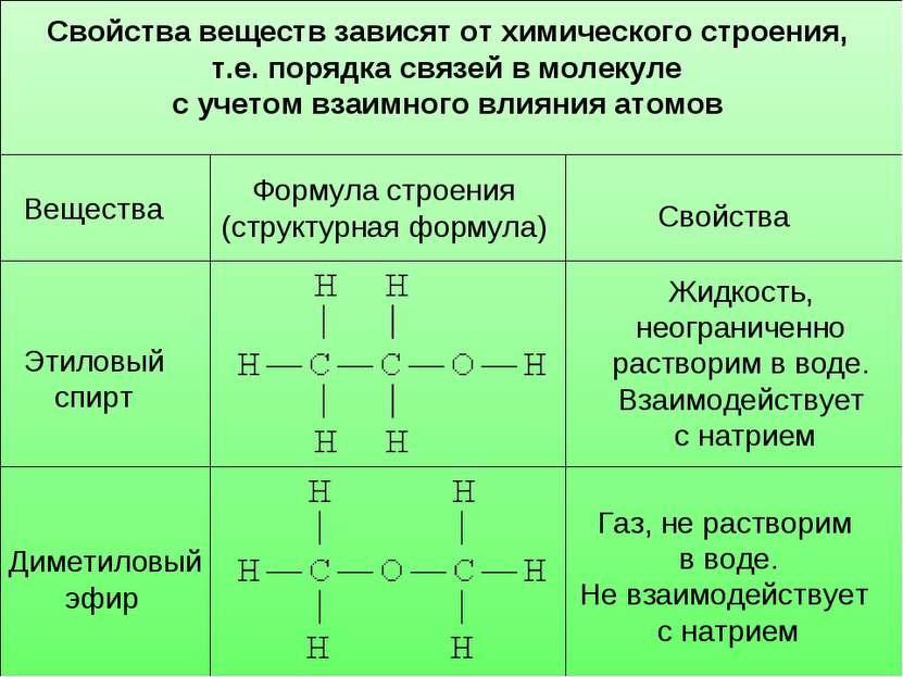 Вещества Формула строения (структурная формула) Свойства Этиловый спирт Димет...