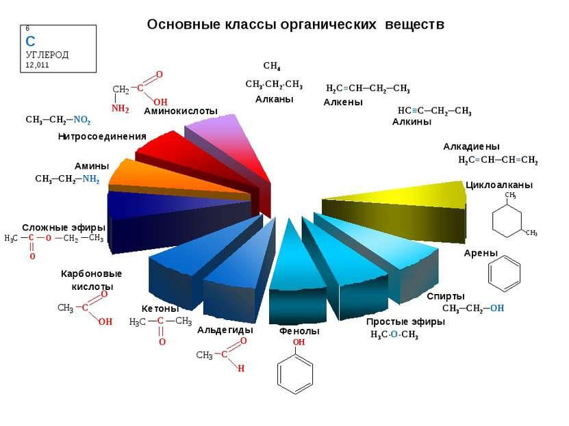 H3C-O-CH3 CH3-CH2-CH3 6 C УГЛЕРОД 12,011 Основные классы органических веществ...