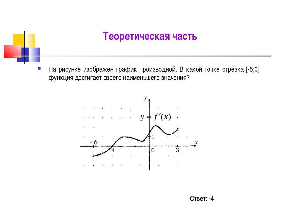 Теоретическая часть На рисунке изображен график производной. В какой точке от...