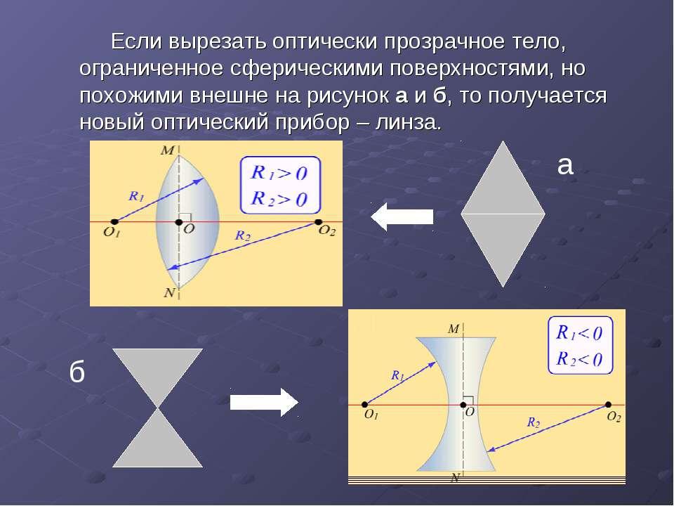 Если вырезать оптически прозрачное тело, ограниченное сферическими поверхност...