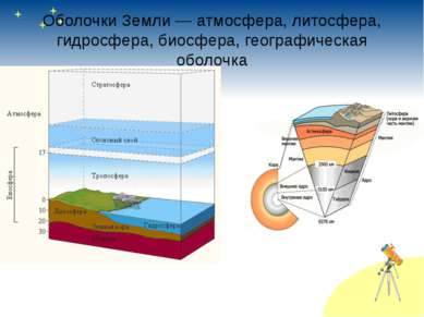 Оболочки Земли— атмосфера, литосфера, гидросфера, биосфера, географическая о...