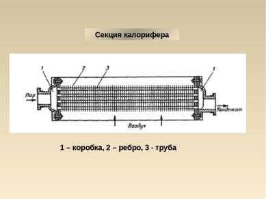 Секция калорифера 1 – коробка, 2 – ребро, 3 - труба