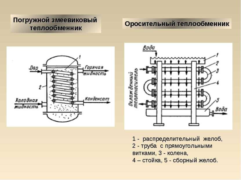 Трубчатый теплообменник расчет теплообменник котла для сушилки
