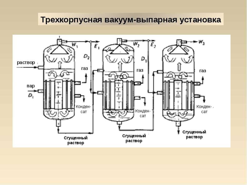 Трехкорпусная вакуум-выпарная установка