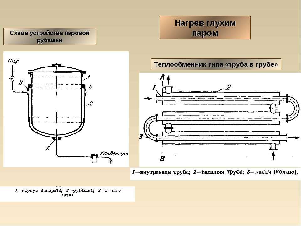 Теплообменник вода пар где гликоль вода теплообменник