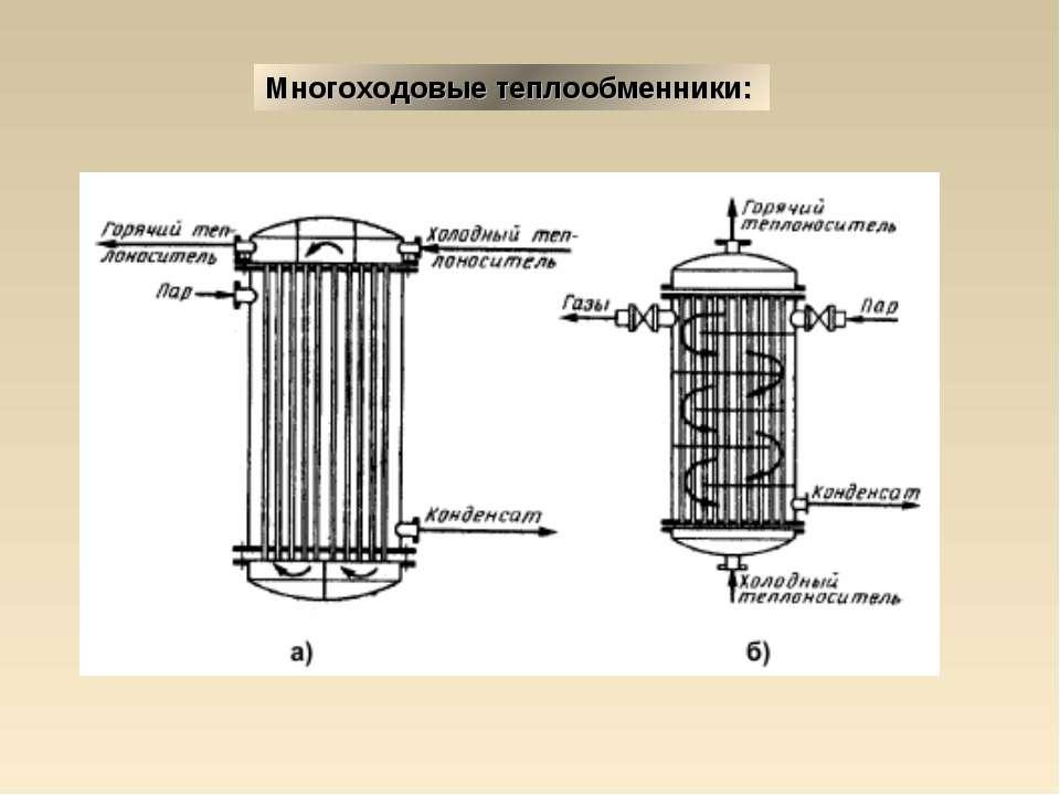 Теплообменник химический тепловой котел газовый двухконтурный турбированный с 2 теплообменниками