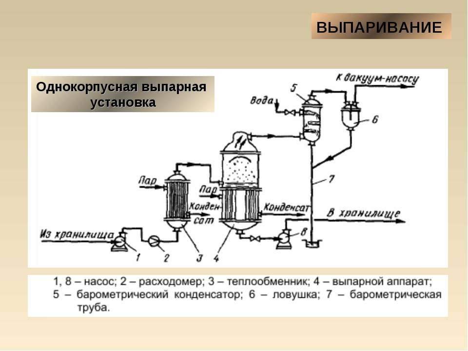 ВЫПАРИВАНИЕ Однокорпусная выпарная установка