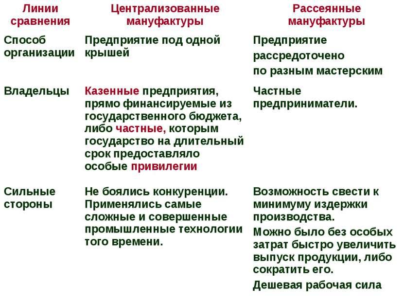Линии сравнения Централизованные мануфактуры Рассеянные мануфактуры Способ ор...
