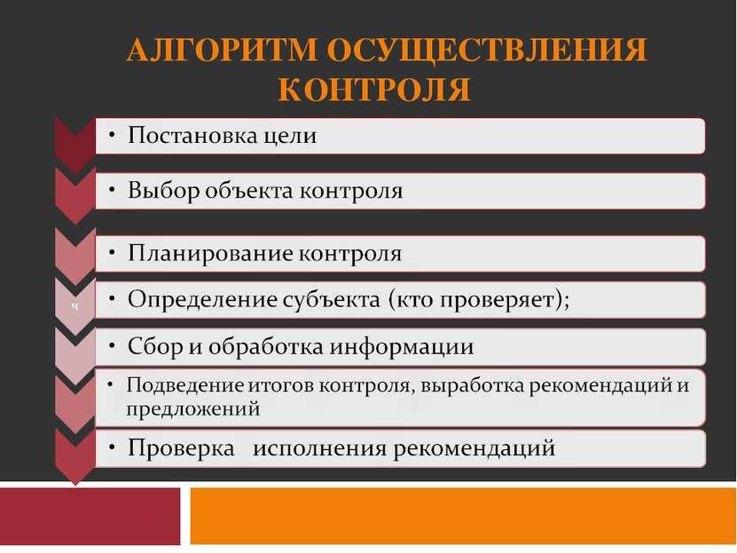АЛГОРИТМ ОСУЩЕСТВЛЕНИЯ КОНТРОЛЯ