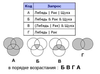 в порядке возрастания : Б В Г А В Б А Г