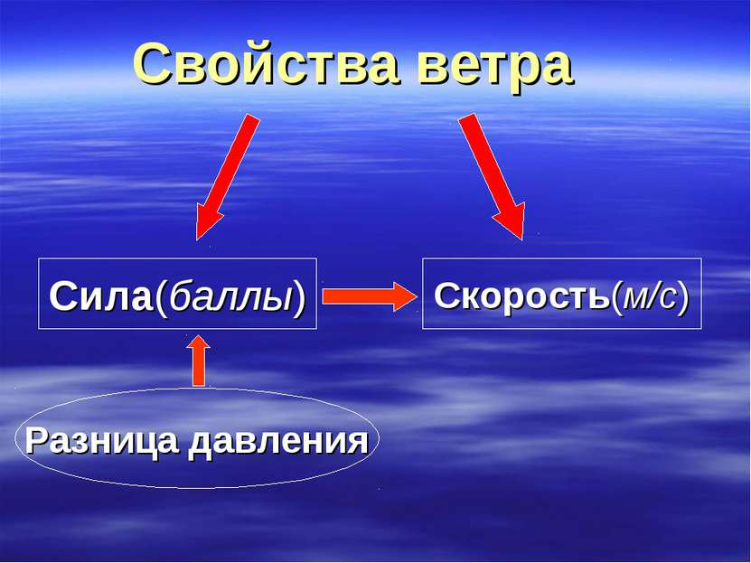 Свойства ветра Сила(баллы) Скорость(м/с) Разница давления