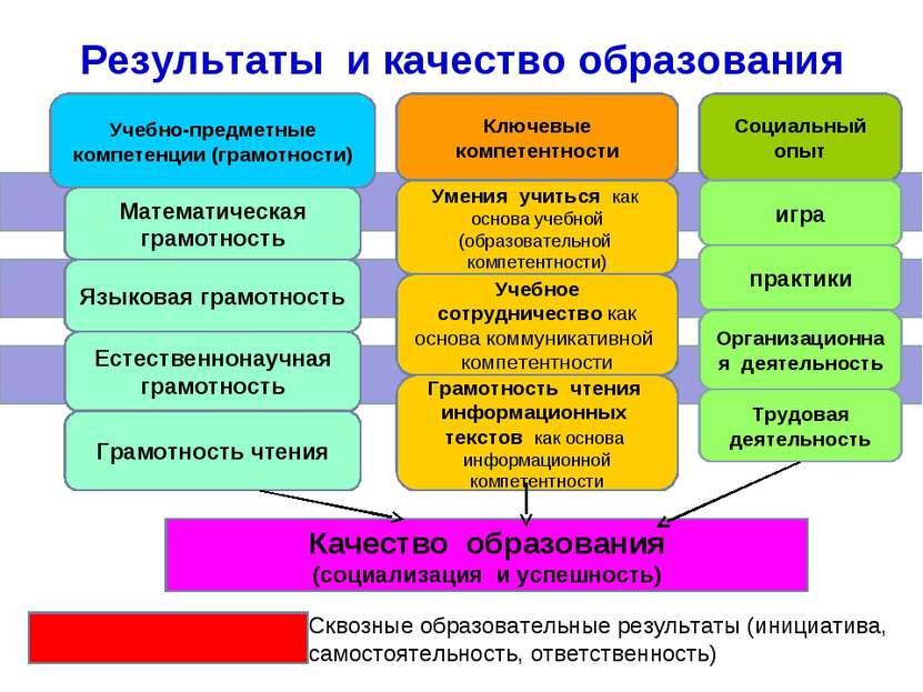 Результаты и качество образования Учебно-предметные компетенции (грамотности)...