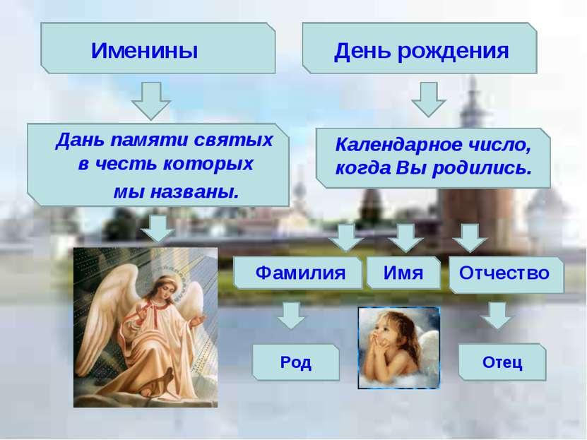 Дань памяти святых в честь которых мы названы. Календарное число, когда Вы ро...