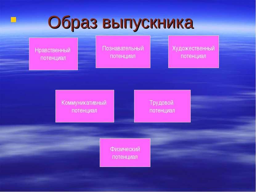Образ выпускника Нравственный потенциал Познавательный потенциал Художественн...
