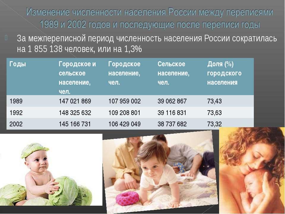 За межпереписной период численность населения России сократилась на 1 855 138...