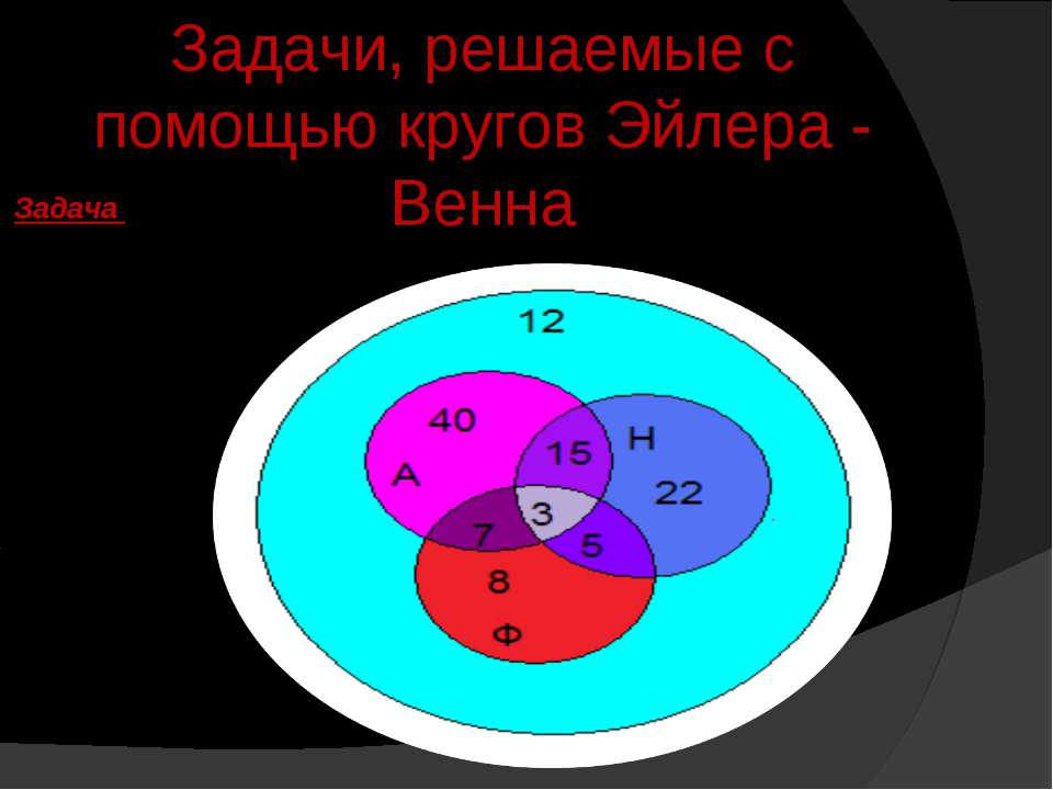 Задачи, решаемые с помощью кругов Эйлера - Венна Задача