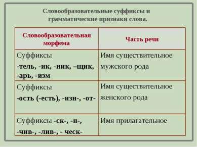 Имя прилагательное Суффиксы -ск-, -н-, -чив-, -лив-, - ческ- Имя существитель...