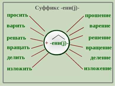 просить варить решать вращать делить изложить + -ени(j)- прошение варение реш...