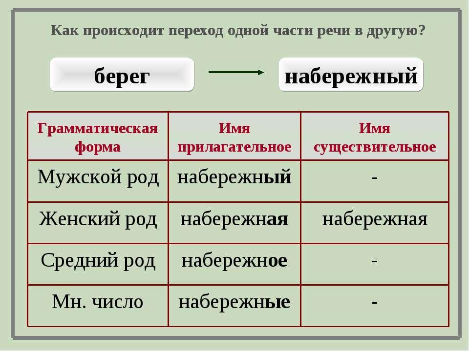 берег набережный - набережные Мн. число - набережное Средний род набережная н...