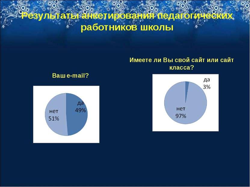 Результаты анкетирования педагогических работников школы Ваш e-mail? Имеете л...