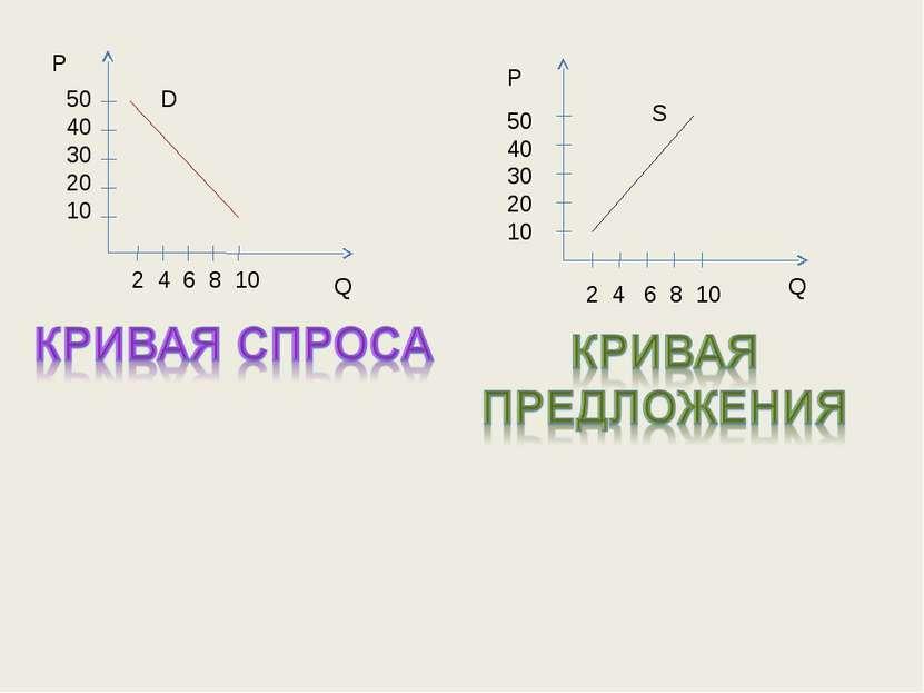 Р Р Q Q 2 4 6 8 10 2 4 6 8 10 50 40 30 20 10 50 40 30 20 10 D S