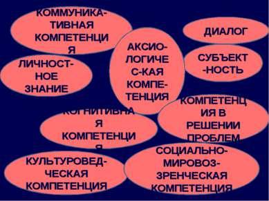 ДИАЛОГ КОММУНИКА-ТИВНАЯ КОМПЕТЕНЦИЯ СУБЪЕКТ-НОСТЬ КУЛЬТУРОВЕД-ЧЕСКАЯ КОМПЕТЕН...