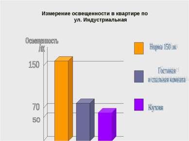 Измерение освещенности в квартире по ул. Индустриальная
