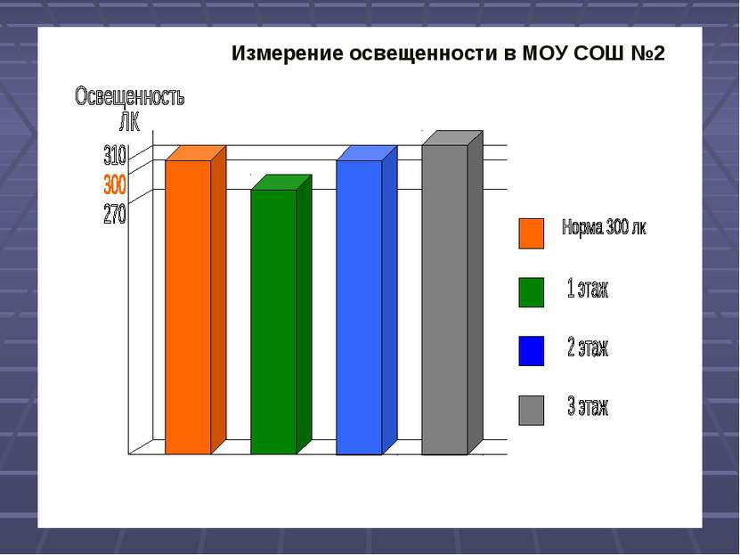 Измерение освещенности в МОУ СОШ №2