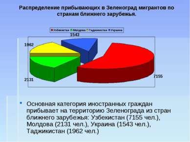 Распределение прибывающих в Зеленоград мигрантов по странам ближнего зарубежь...