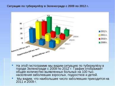 Ситуация по туберкулёзу в Зеленограде с 2009 по 2012 г. На этой гистограмме м...